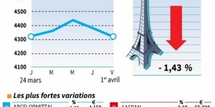 Les valeurs suivies à la clôture de la Bourse de Paris
