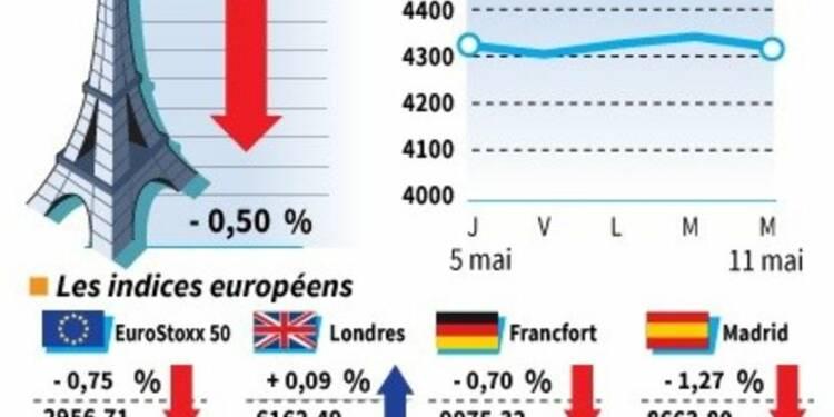 Les Bourses de la zone euro terminent en baisse
