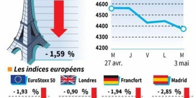 Les Bourses européennes au plus bas depuis trois semaines