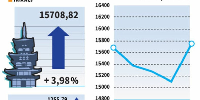 La Bourse de Tokyo bondit de près de 4% après les élections