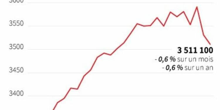 Le chômage en baisse deux mois de suite, une première en 5 ans