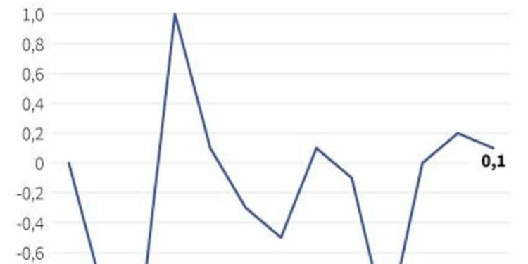Hausse des prix à la production de 0,1% en novembre