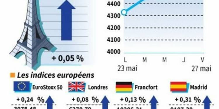 Très légère hausse à la clôture des Bourses en Europe