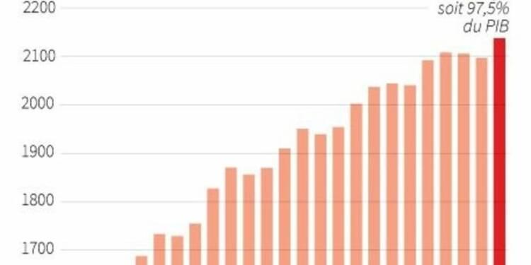La dette publique de la France à 97,5% du PIB