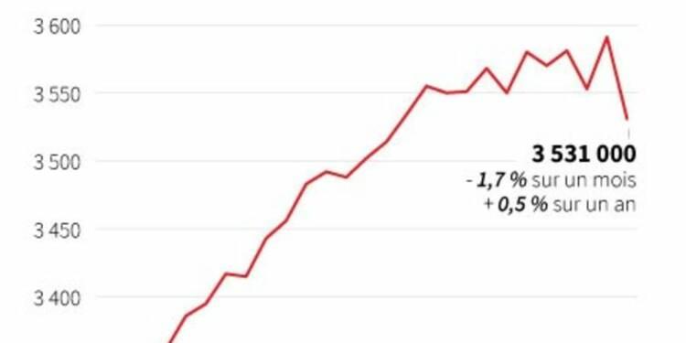 Plus fort recul du chômage depuis septembre 2000