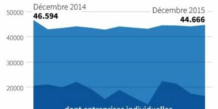 Hausse des créations d'entreprises en décembre