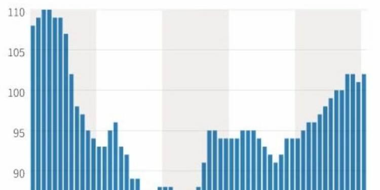 Légère hausse du climat des affaires en janvier