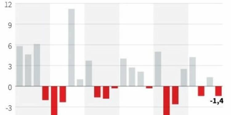 Le PIB japonais se contracte plus que prévu au 4e trimestre