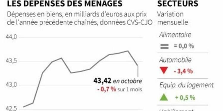 La consommation des ménages en France en forte baisse en octobre