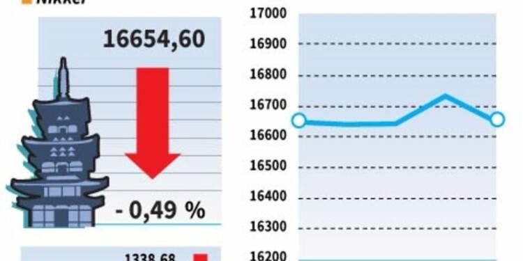 La Bourse de Tokyo débute la semaine en baisse (-0,49%)