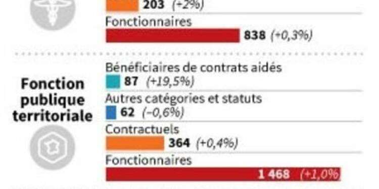 Les fonctionnaires de l'Etat moins bien traités en 2014