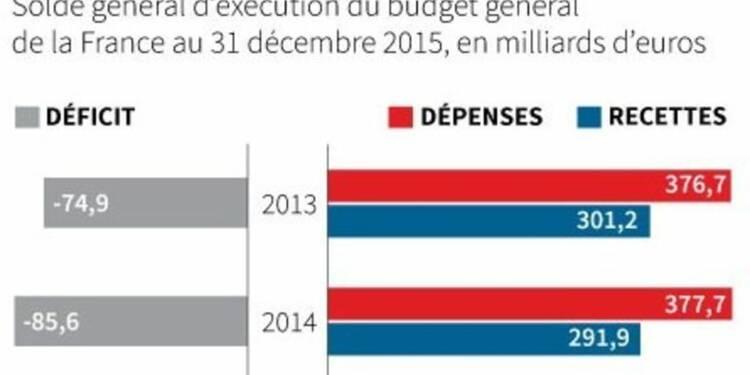 Le déficit budgétaire 2015 confirmé à 70,5 milliards d'euros