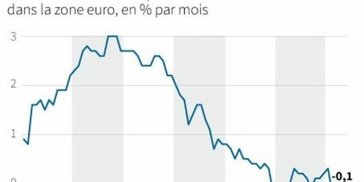 L'inflation en zone euro pointe vers un statu quo de la BCE