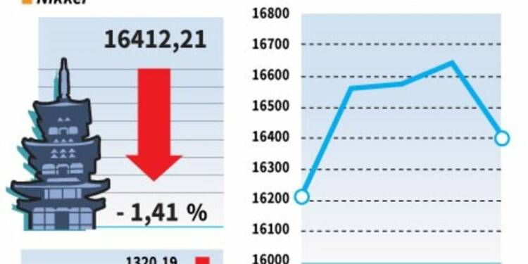 La Bourse de Tokyo finit en baisse de 1,41%