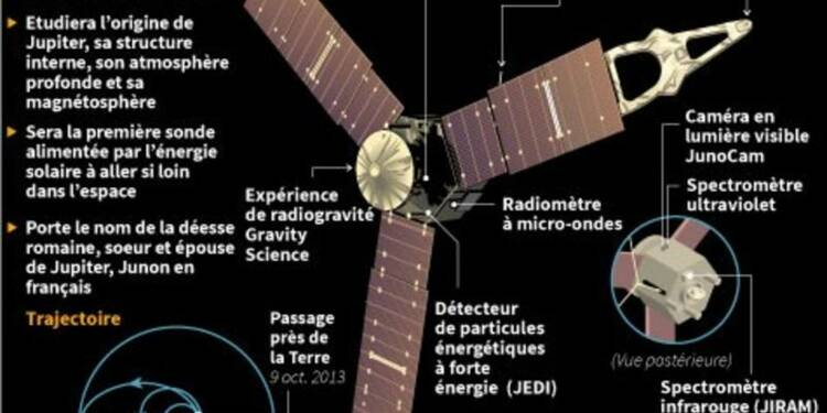 La sonde Juno est entrée en orbite autour de Jupiter
