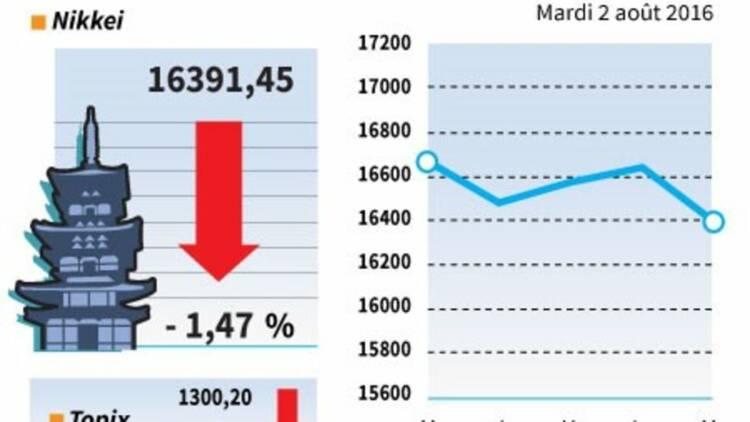 La Bourse de Tokyo finit en baisse, prises de bénéfice