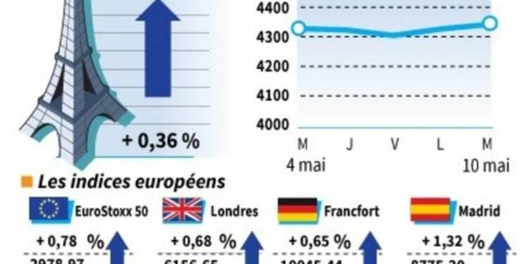 Les Bourses européennes terminent en hausse, Paris gagne 0,36%