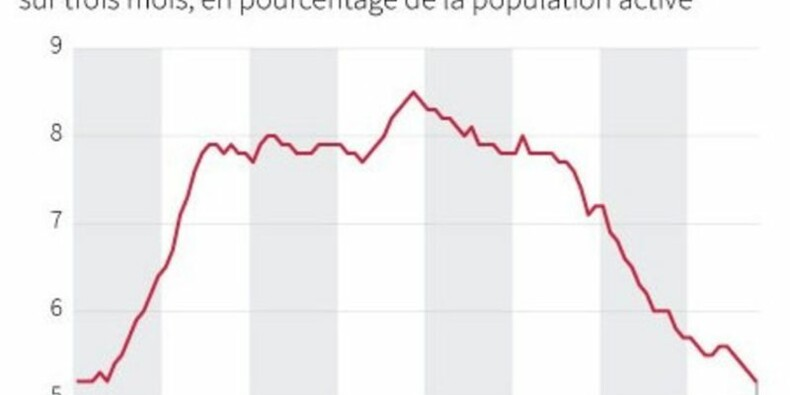 Le taux de chômage britannique à son niveau le plus bas en 7 ans