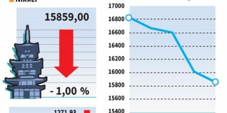 La Bourse de Tokyo retombe à son plus bas niveau de 9 semaines