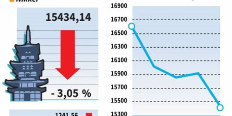 La Bourse de Tokyo a fini en nette baisse de 3,05%