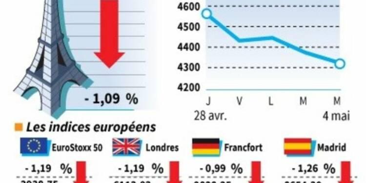 Les Bourses européennes terminent en baisse, Paris cède 1,09%