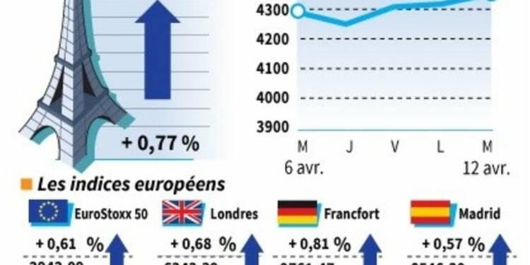 Les Bourses européennes terminent en hausse, Paris gagne 0,77%