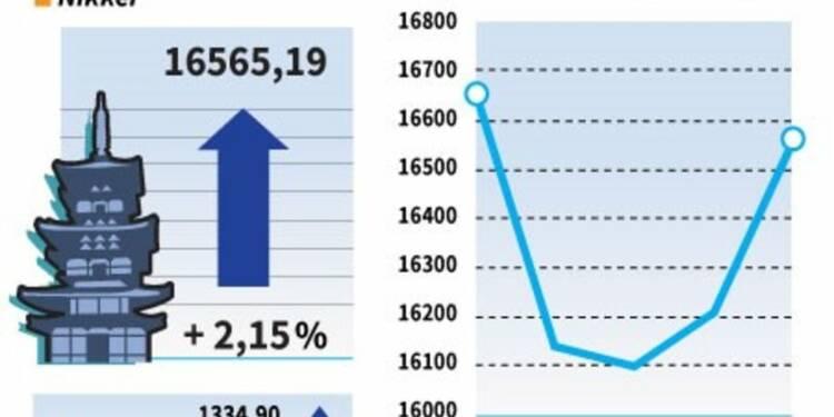 La Bourse de Tokyo gagne encore 2,15% avec la baisse du yen
