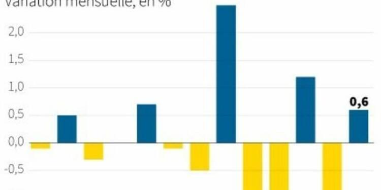 Rebond de la production industrielle dans la zone euro en juin