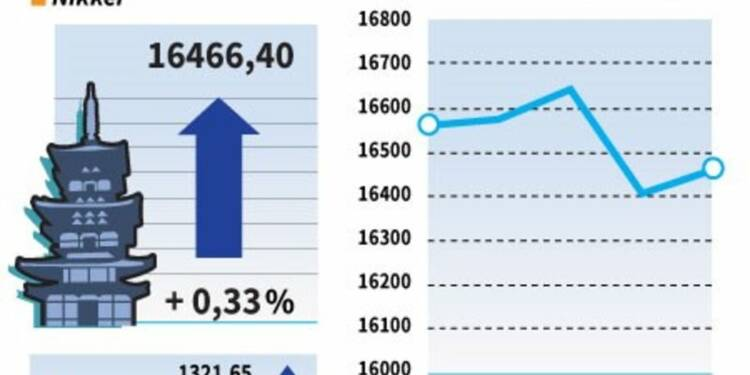 La Bourse de Tokyo gagne 0,33%, aidée par le yen