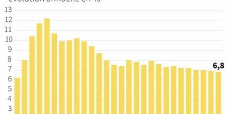 La croissance chinoise à son rythme le plus faible depuis 2009