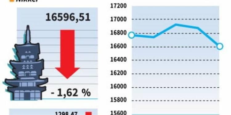 La Bourse de Tokyo finit en baisse de 1,62%