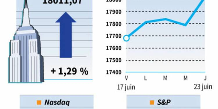 "Wall Street croit au ""Remain"" et finit en nette hausse"