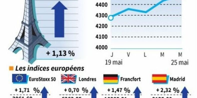 Nette progression des Bourses européennes en clôture