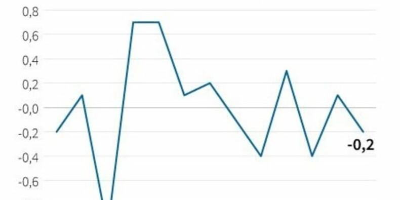 Les prix à la consommation en baisse de 0,2% en novembre