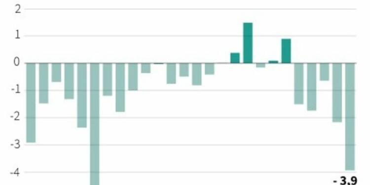 Hausse du déficit des transactions courantes en février