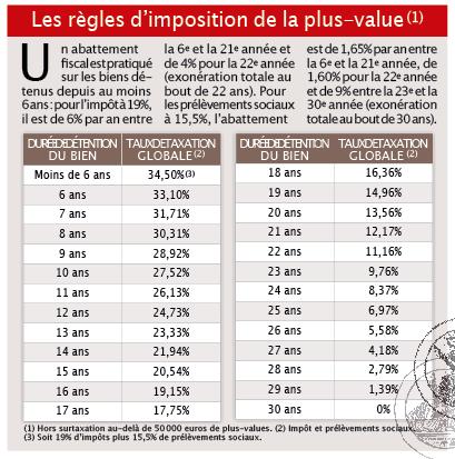 Imposition Des Plus Values Immobilieres Vous N Y Comprenez