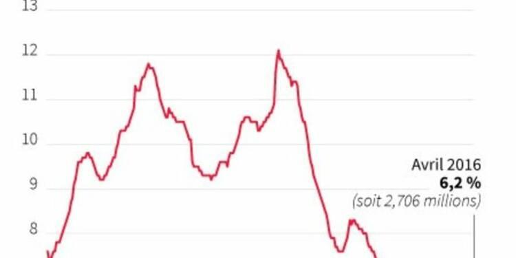 Baisse inattendue du nombre de chômeurs en avril en Allemagne