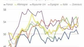 Ralentissement de la croissance dans l'industrie en Europe