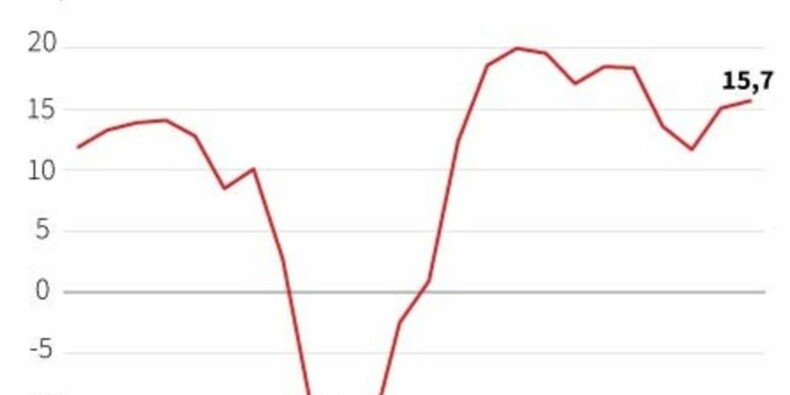 Le sentiment des investisseurs dans la zone euro remonte