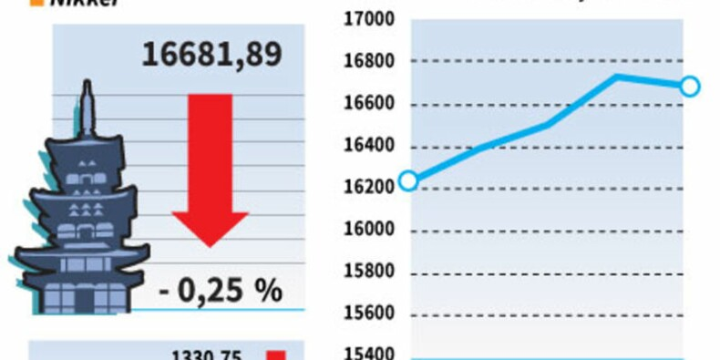 La Bourse de Tokyo termine en baisse sur des prises de bénéfice