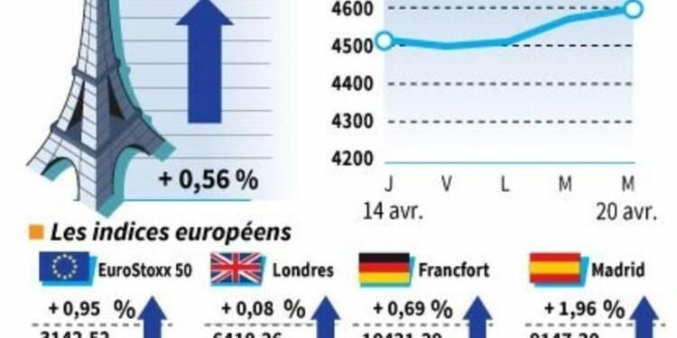 Les marchés européens proches de leurs plus hauts de trois mois