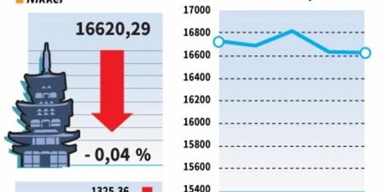 La Bourse de Tokyo finit en léger repli, prises de bénéfice