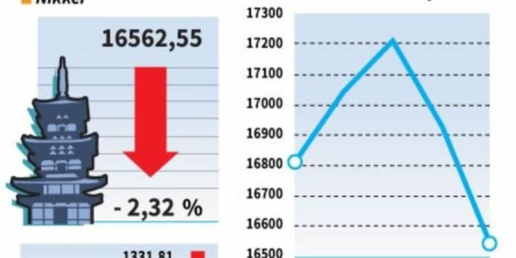 La Bourse de Tokyo finit en repli de 2,32% avec la hausse du yen
