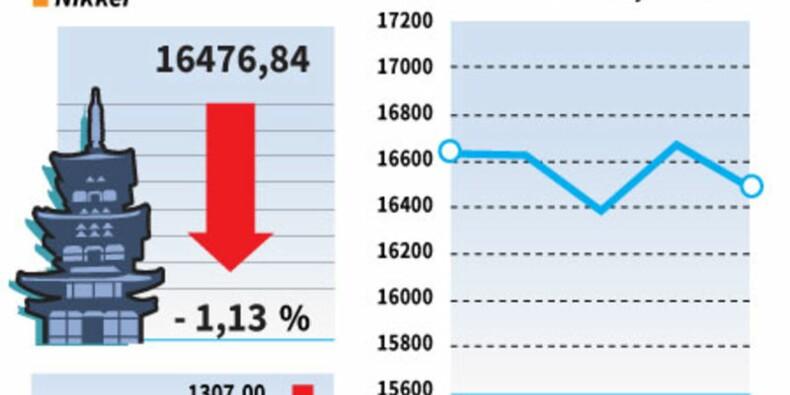 La Bourse de Tokyo perd 1,13% à la clôture