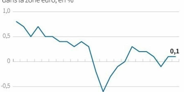 Le taux d'inflation stable à 0,1% dans la zone euro en novembre