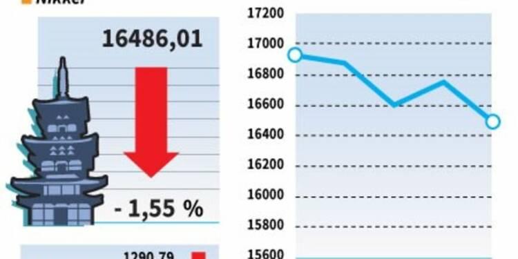 La Bourse de Tokyo termine en baisse, pénalisée par le yen