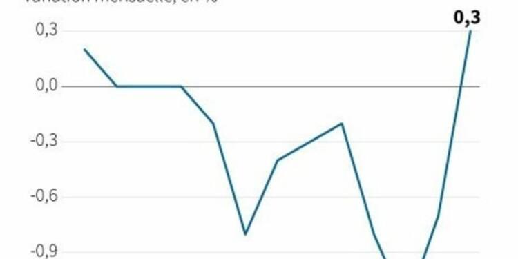 Rebond des prix à la production dans la zone euro en mars