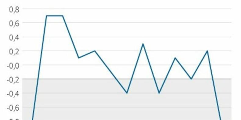 Les prix à la consommation ont baissé de 1,0% en janvier