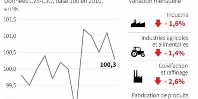 Recul de 1,6% de la production industrielle en décembre