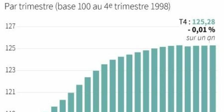 L'indice de référence des loyers quasi stable au 4e trimestre